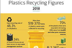 Plastics|SA Releases South African Plastics Recycling Figures for 2018